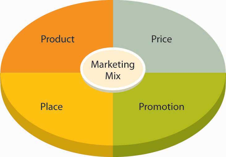 4ps of market mix The 4p's of marketing, also known as the producer-oriented model, have been used by marketers around the world for decades created by jerome mccarthy in 1960, the 4ps encourages a focus on.